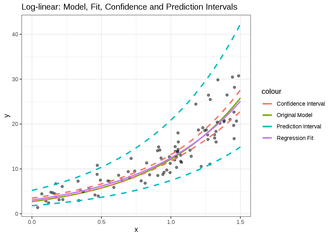 Confidence and prediction intervals explained… (with a Shiny app!)